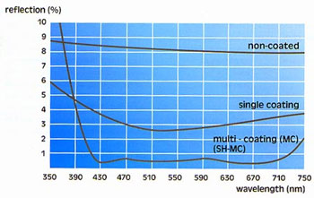 laser-tools-company-laser-optical-coating-chart-2